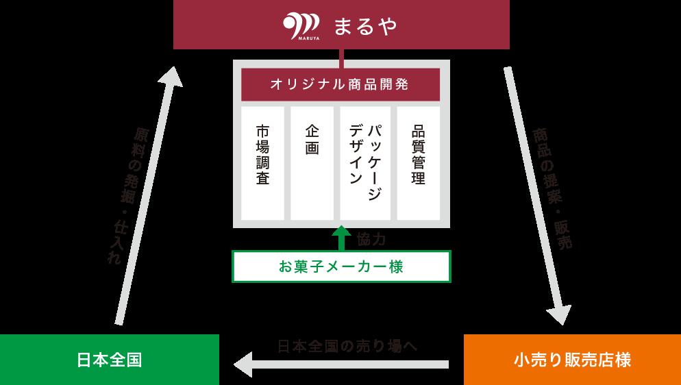 商品の提案・販売、日本全国の売り場へ、原料の発掘・仕入れ、を行います